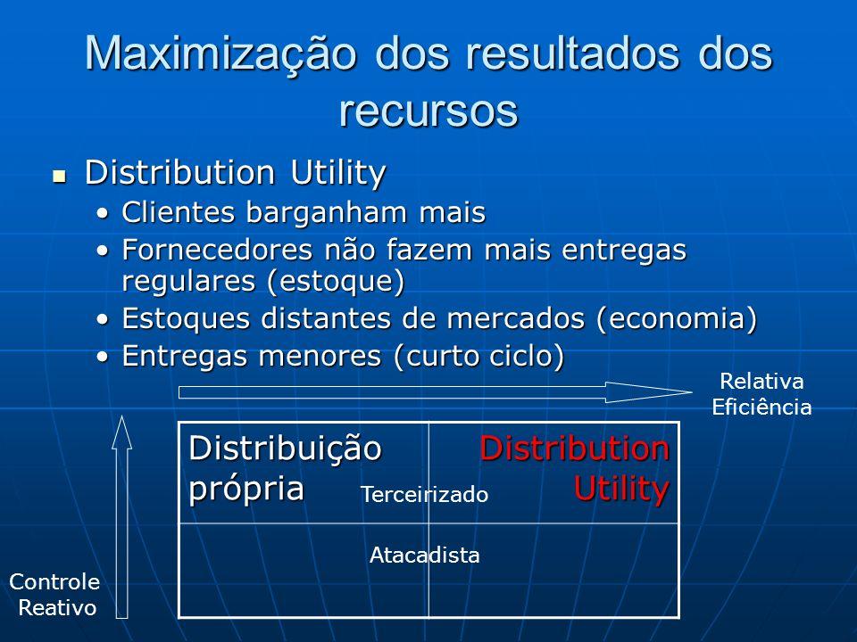 Maximização dos resultados dos recursos Distribution Utility Distribution Utility Clientes barganham maisClientes barganham mais Fornecedores não faze