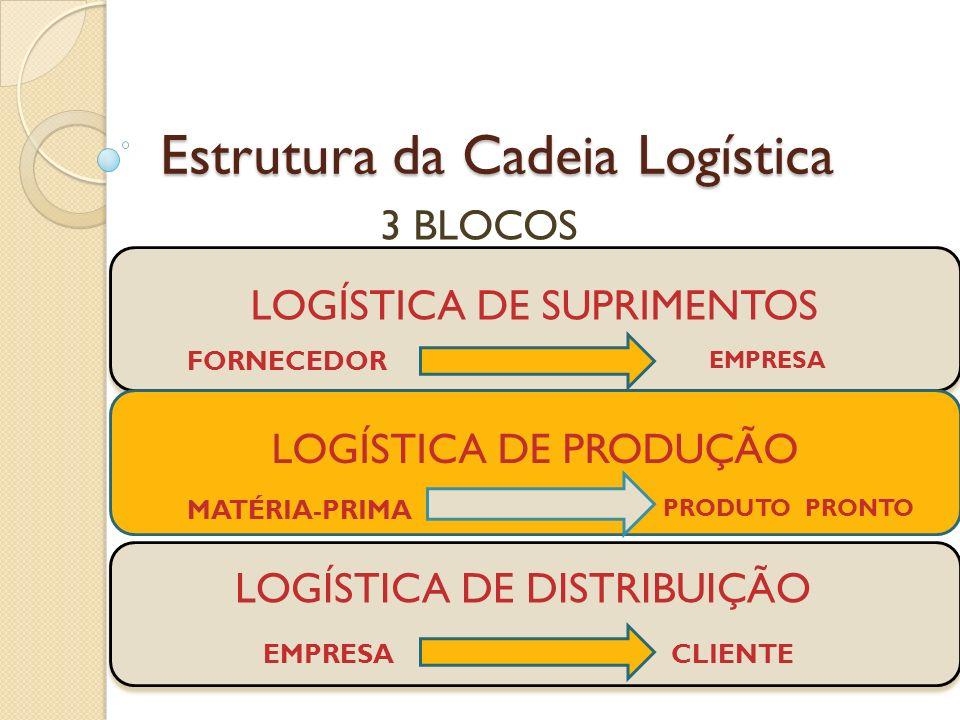 Estrutura da Cadeia Logística 3 BLOCOS LOGÍSTICA DE SUPRIMENTOS LOGÍSTICA DE PRODUÇÃO FORNECEDOR EMPRESA MATÉRIA-PRIMA PRODUTO PRONTO LOGÍSTICA DE DIS