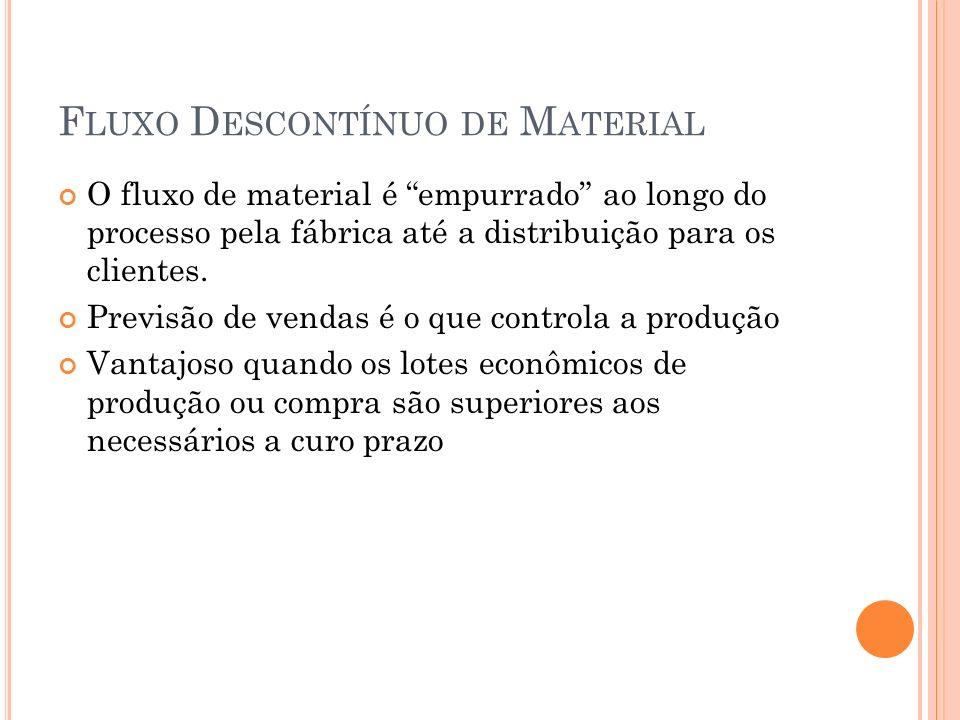 F LUXO D ESCONTÍNUO DE M ATERIAL O fluxo de material é empurrado ao longo do processo pela fábrica até a distribuição para os clientes.