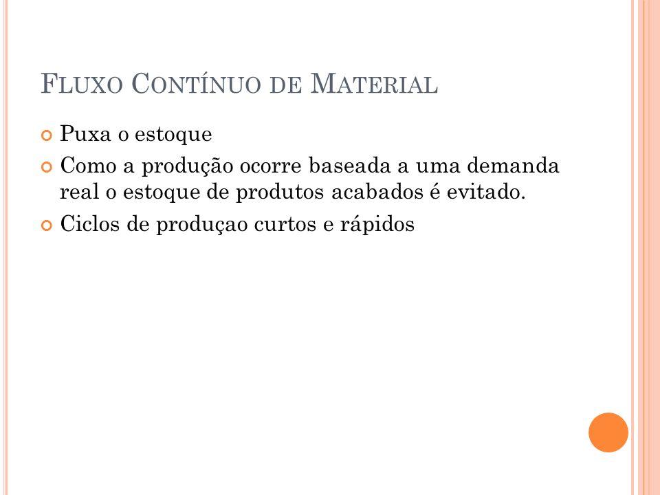 F LUXO C ONTÍNUO DE M ATERIAL Puxa o estoque Como a produção ocorre baseada a uma demanda real o estoque de produtos acabados é evitado.