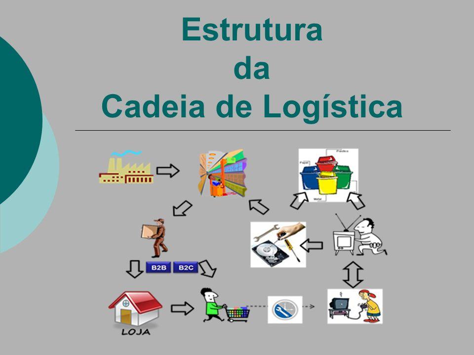 Logística de Suprimento Relação entre Fornecedor e Empresa.