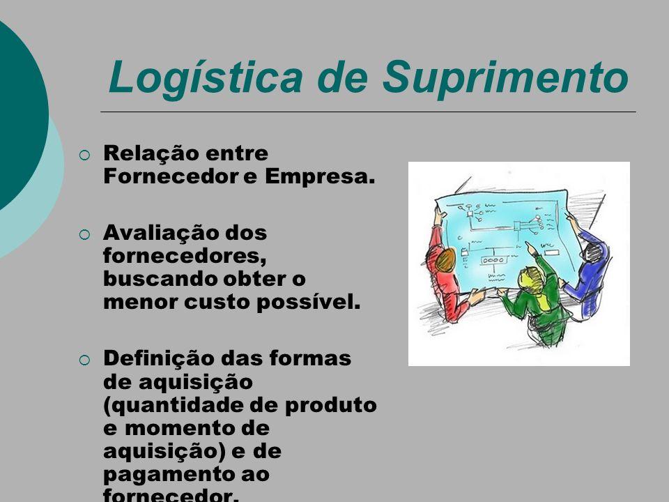 Logística de Suprimento Relação entre Fornecedor e Empresa. Avaliação dos fornecedores, buscando obter o menor custo possível. Definição das formas de