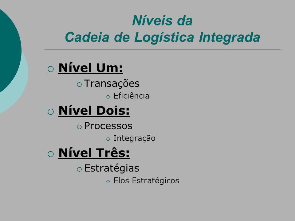 Nível Um: Transações Eficiência Nível Dois: Processos Integração Nível Três: Estratégias Elos Estratégicos