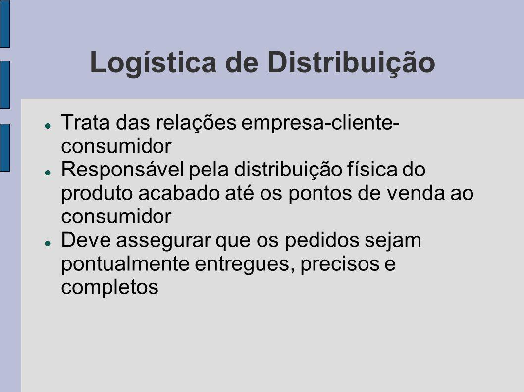 Logística de Distribuição Trata das relações empresa-cliente- consumidor Responsável pela distribuição física do produto acabado até os pontos de vend