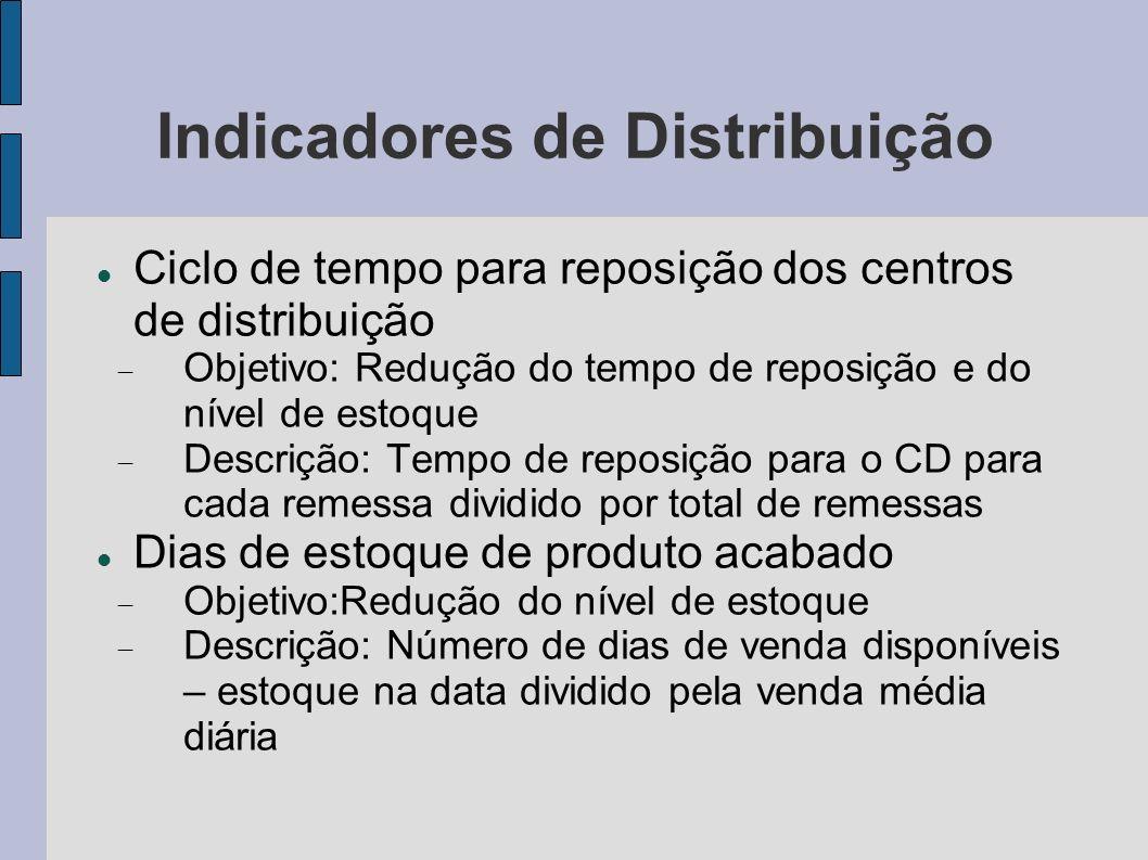 Indicadores de Distribuição Ciclo de tempo para reposição dos centros de distribuição Objetivo: Redução do tempo de reposição e do nível de estoque De