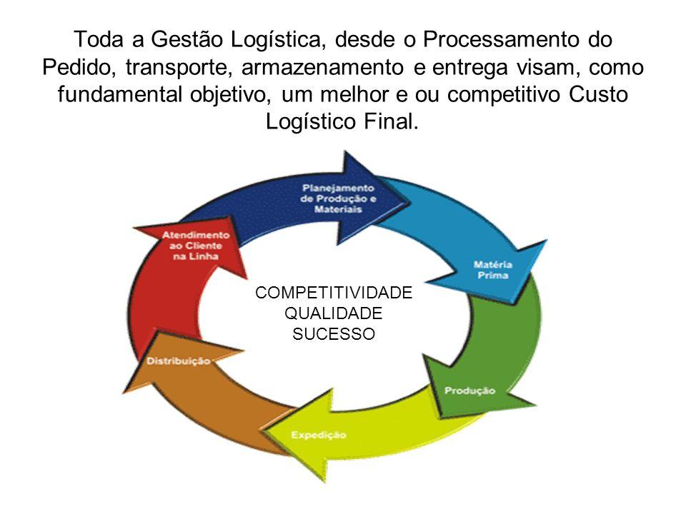 Toda a Gestão Logística, desde o Processamento do Pedido, transporte, armazenamento e entrega visam, como fundamental objetivo, um melhor e ou competi
