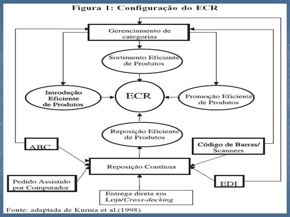 Algumas dificuldades encontradas na implementação do ECR: Sistemas de contabilidade e custos utilizados nas empresas que não medem os benefícios das práticas ECR.