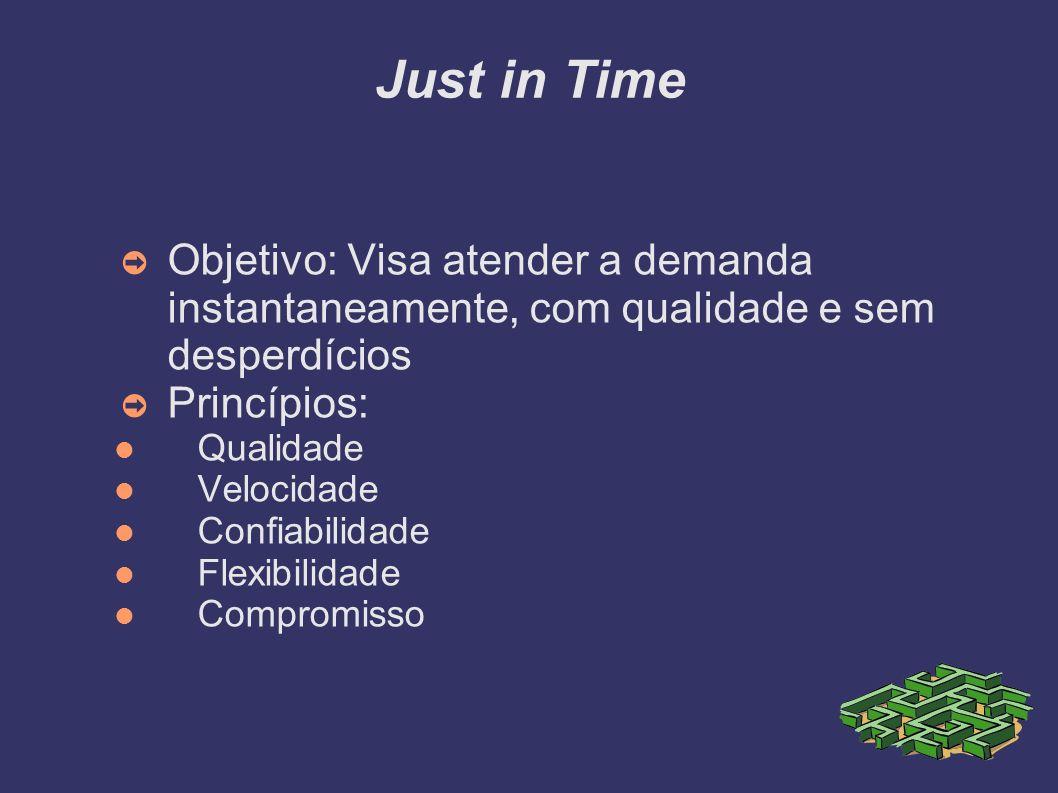 Just in Time Objetivo: Visa atender a demanda instantaneamente, com qualidade e sem desperdícios Princípios: Qualidade Velocidade Confiabilidade Flexi