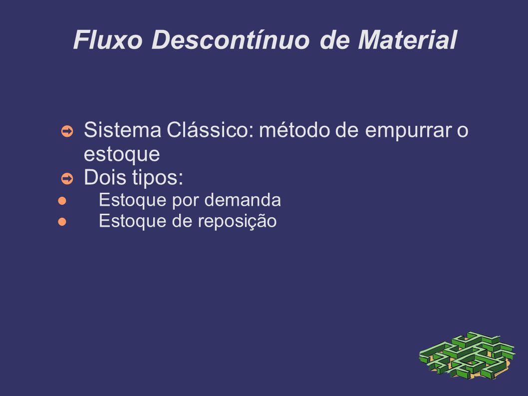 Fluxo Descontínuo de Material Sistema Clássico: método de empurrar o estoque Dois tipos: Estoque por demanda Estoque de reposição