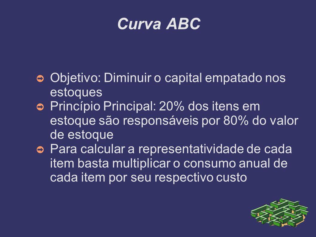 Curva ABC Objetivo: Diminuir o capital empatado nos estoques Princípio Principal: 20% dos itens em estoque são responsáveis por 80% do valor de estoqu