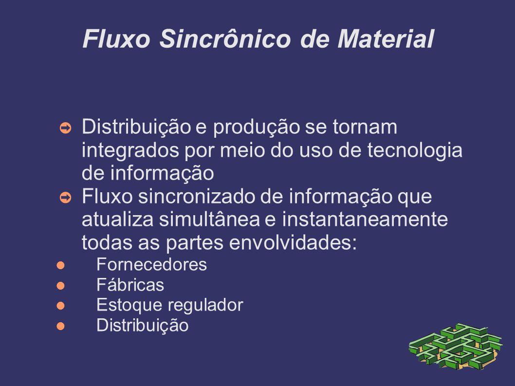 Fluxo Sincrônico de Material Distribuição e produção se tornam integrados por meio do uso de tecnologia de informação Fluxo sincronizado de informação