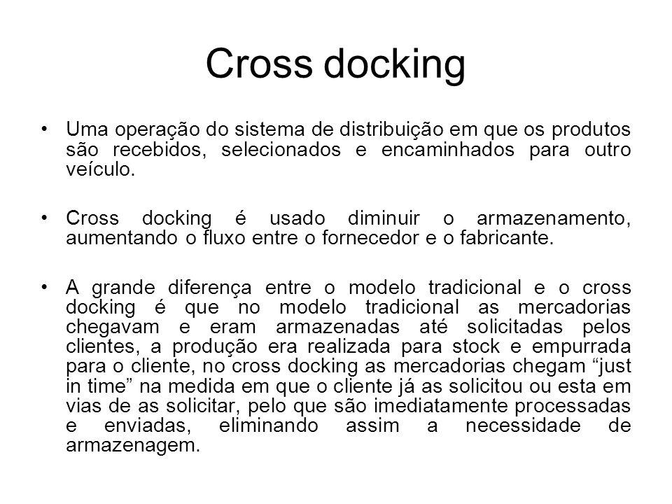 Cross docking Uma operação do sistema de distribuição em que os produtos são recebidos, selecionados e encaminhados para outro veículo. Cross docking