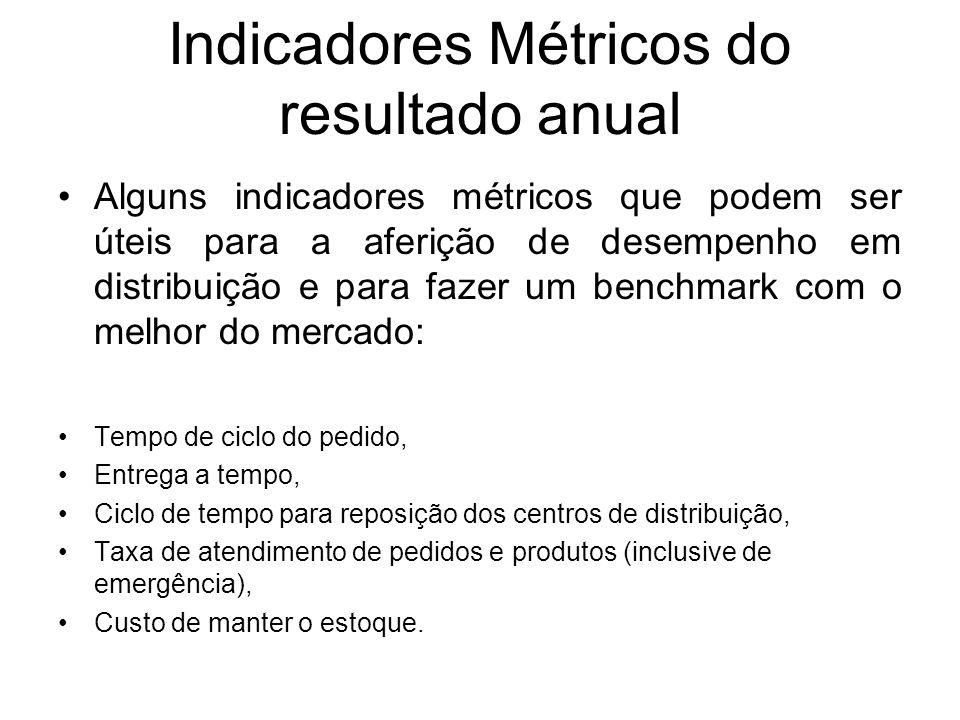 Indicadores Métricos do resultado anual Alguns indicadores métricos que podem ser úteis para a aferição de desempenho em distribuição e para fazer um