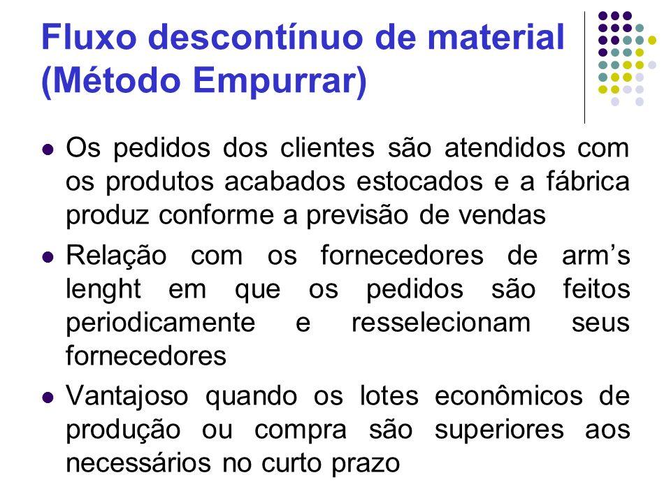 Fluxo descontínuo de material (Método Empurrar) Os pedidos dos clientes são atendidos com os produtos acabados estocados e a fábrica produz conforme a