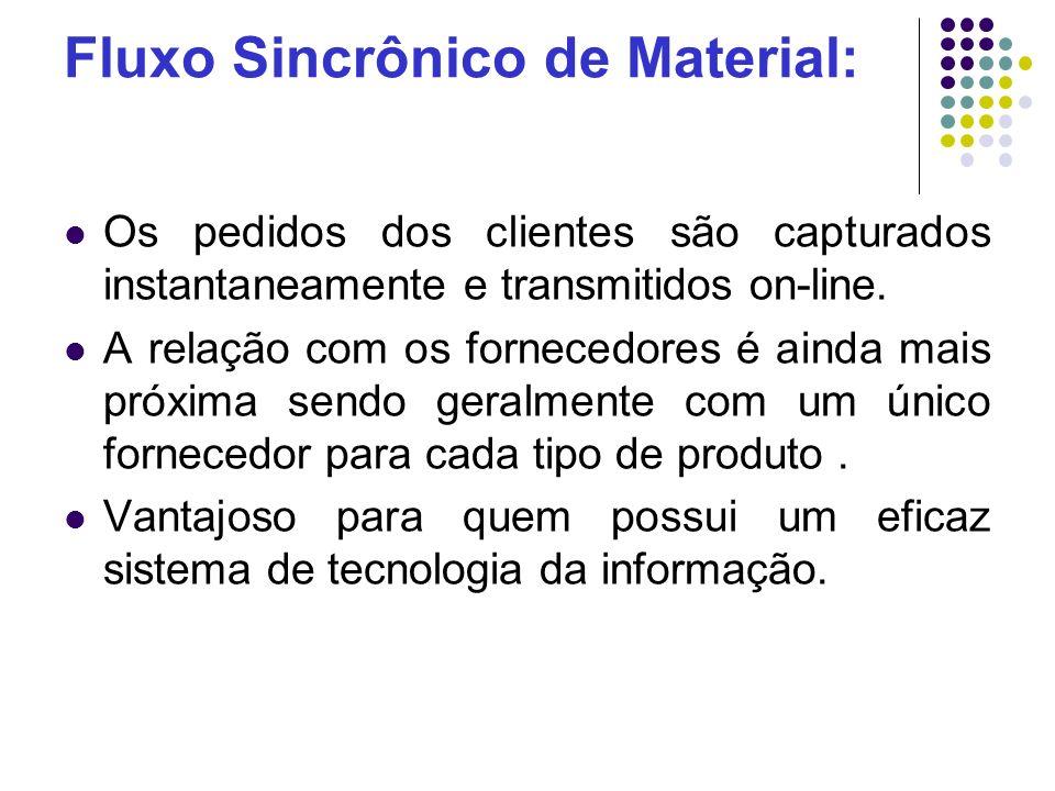 Fluxo Sincrônico de Material: Os pedidos dos clientes são capturados instantaneamente e transmitidos on-line. A relação com os fornecedores é ainda ma