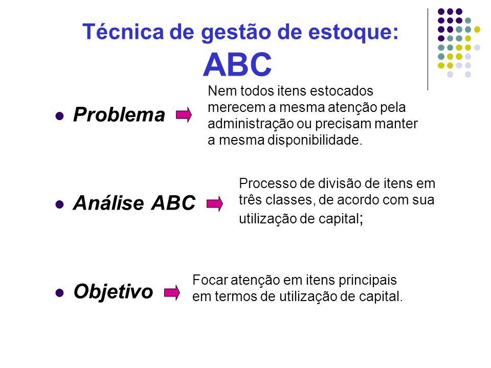 Técnica de gestão de estoque: ABC Problema Análise ABC Objetivo Processo de divisão de itens em três classes, de acordo com sua utilização de capital
