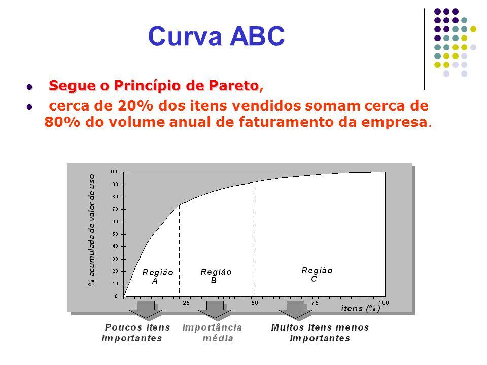 Curva ABC Segue o Princípio de Pareto Segue o Princípio de Pareto, cerca de 20% dos itens vendidos somam cerca de 80% do volume anual de faturamento d