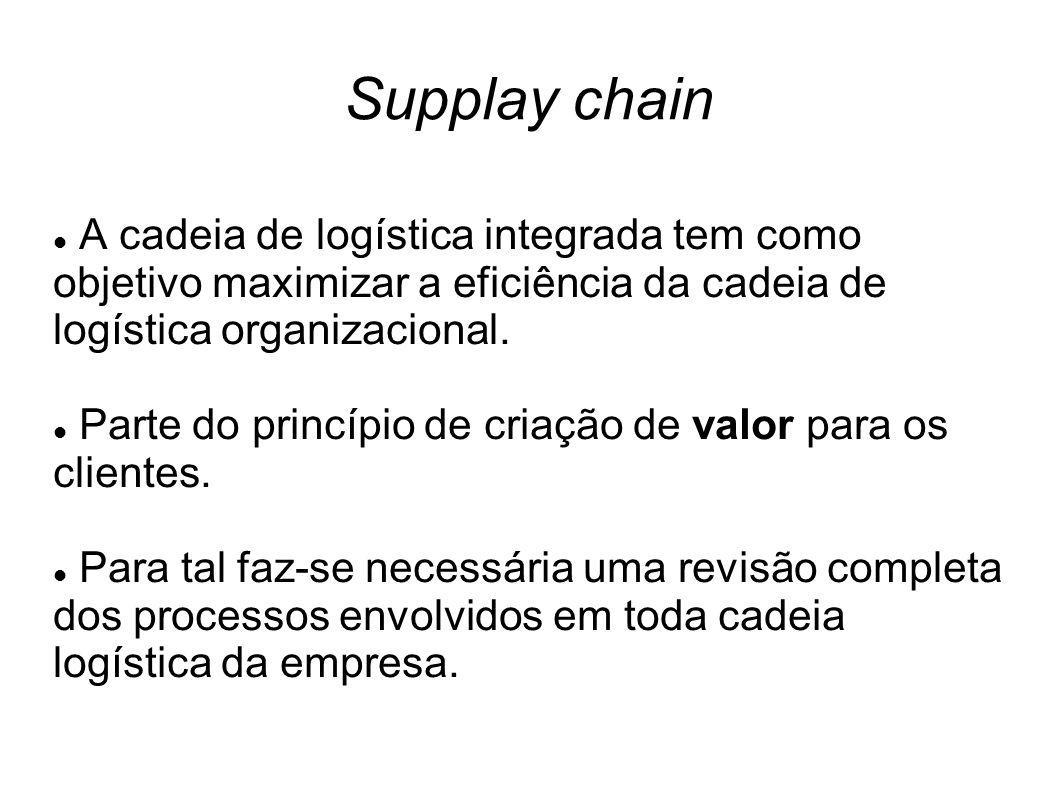 Supplay chain A cadeia de logística integrada tem como objetivo maximizar a eficiência da cadeia de logística organizacional. Parte do princípio de cr