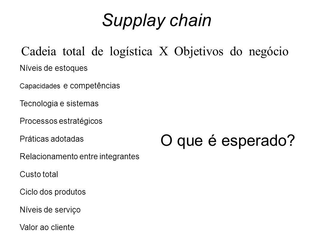Supplay chain Cadeia total de logística X Objetivos do negócio Níveis de estoques Capacidades e competências Tecnologia e sistemas Processos estratégi