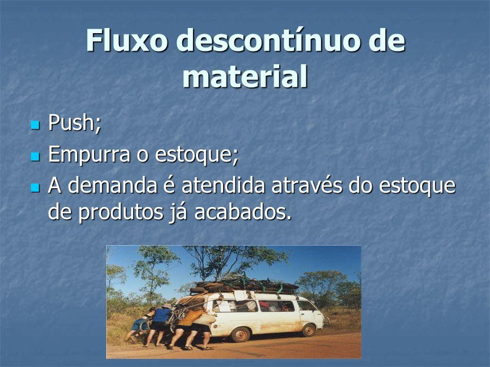 Fluxo descontínuo de material Push; Push; Empurra o estoque; Empurra o estoque; A demanda é atendida através do estoque de produtos já acabados.