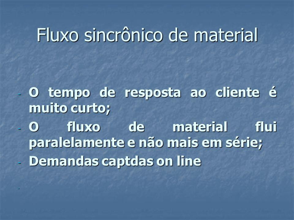 Fluxo sincrônico de material - O tempo de resposta ao cliente é muito curto; - O fluxo de material flui paralelamente e não mais em série; - Demandas captdas on line -