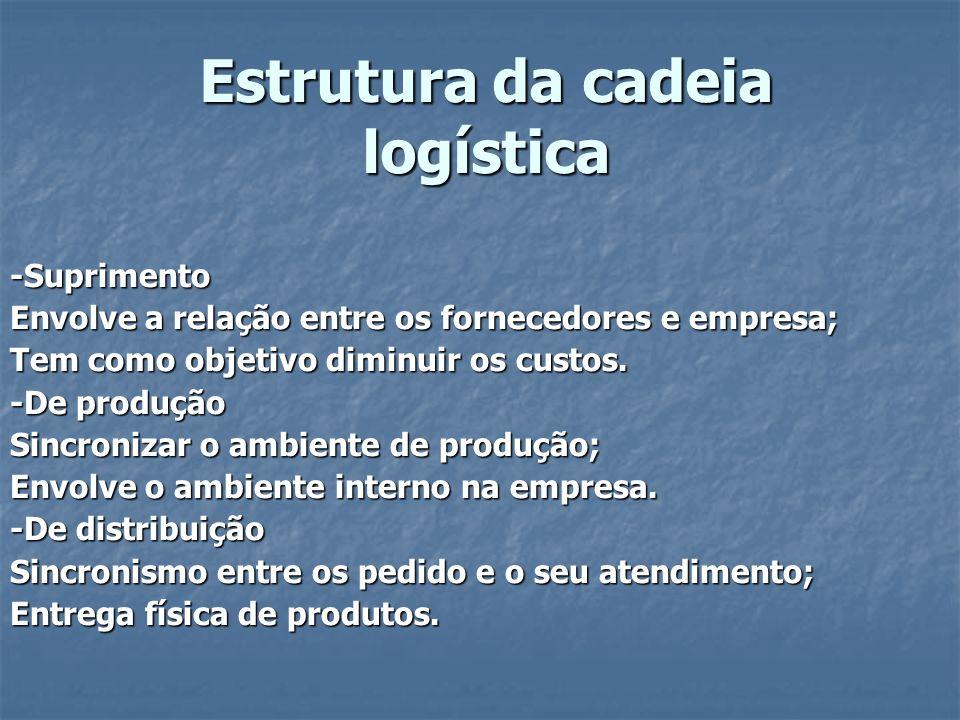 Estrutura da cadeia logística -Suprimento Envolve a relação entre os fornecedores e empresa; Tem como objetivo diminuir os custos.