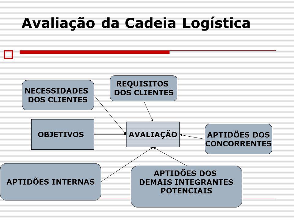 Avaliação da Cadeia Logística _ AVALIAÇÃO REQUISITOS DOS CLIENTES NECESSIDADES DOS CLIENTES APTIDÕES INTERNAS OBJETIVOS APTIDÕES DOS DEMAIS INTEGRANTE