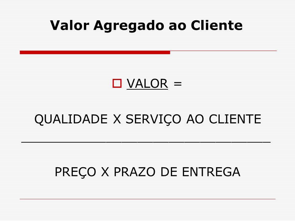 Valor Agregado ao Cliente VALOR = QUALIDADE X SERVIÇO AO CLIENTE ________________________________ PREÇO X PRAZO DE ENTREGA