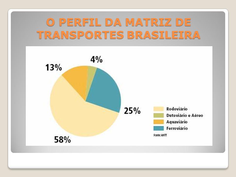 PORTOS - Responsáveis por 95% do comércio exterior brasileiro.