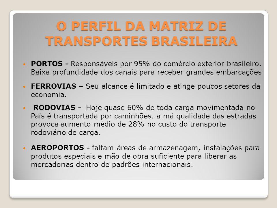 PORTOS - Responsáveis por 95% do comércio exterior brasileiro. Baixa profundidade dos canais para receber grandes embarcações FERROVIAS – Seu alcance