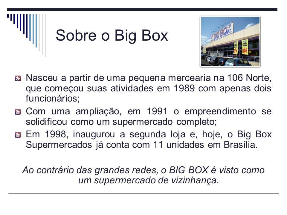 Sobre o Big Box Nasceu a partir de uma pequena mercearia na 106 Norte, que começou suas atividades em 1989 com apenas dois funcionários; Com uma ampliação, em 1991 o empreendimento se solidificou como um supermercado completo; Em 1998, inaugurou a segunda loja e, hoje, o Big Box Supermercados já conta com 11 unidades em Brasília.