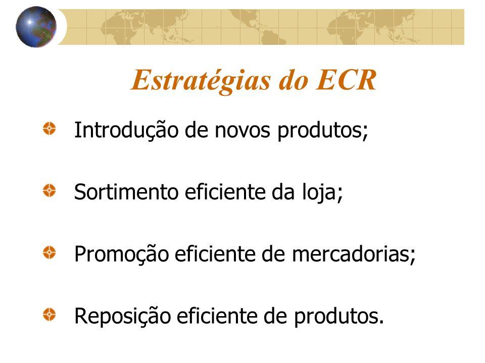 Estratégias do ECR Introdução de novos produtos; Sortimento eficiente da loja; Promoção eficiente de mercadorias; Reposição eficiente de produtos.