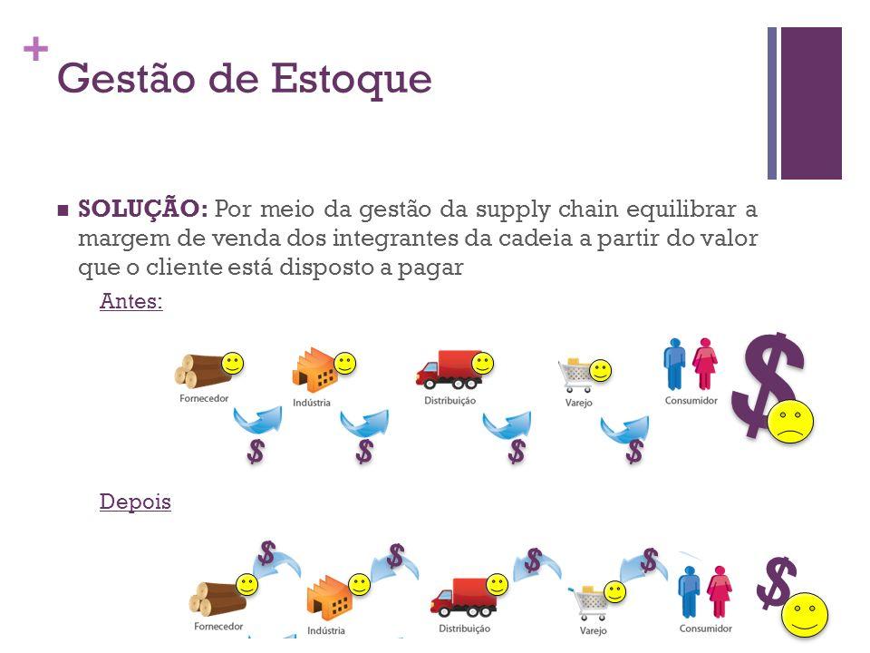 + $ $ $ $ $ $ $ $ $ $ SOLUÇÃO: Por meio da gestão da supply chain equilibrar a margem de venda dos integrantes da cadeia a partir do valor que o clien