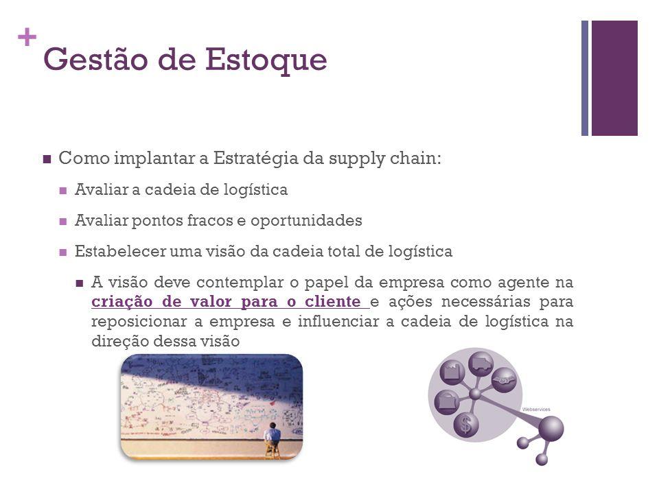 + Como implantar a Estratégia da supply chain: Avaliar a cadeia de logística Avaliar pontos fracos e oportunidades Estabelecer uma visão da cadeia tot