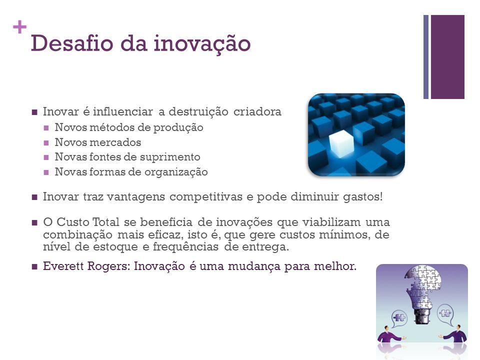 + Desafio da inovação Inovar é influenciar a destruição criadora Novos métodos de produção Novos mercados Novas fontes de suprimento Novas formas de o
