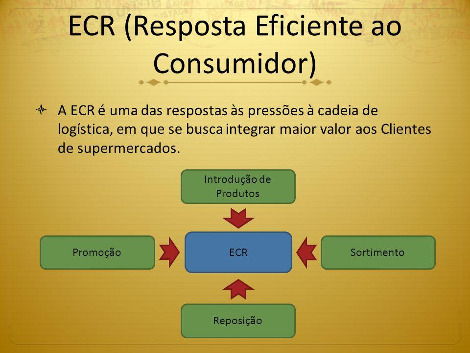 ECR (Resposta Eficiente ao Consumidor) A ECR é uma das respostas às pressões à cadeia de logística, em que se busca integrar maior valor aos Clientes