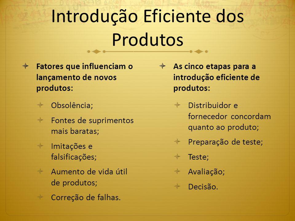 Introdução Eficiente dos Produtos Fatores que influenciam o lançamento de novos produtos: Obsolência; Fontes de suprimentos mais baratas; Imitações e