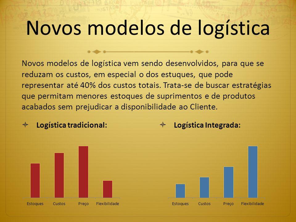 Novos modelos de logística Logística tradicional: Logística Integrada: Novos modelos de logística vem sendo desenvolvidos, para que se reduzam os cust
