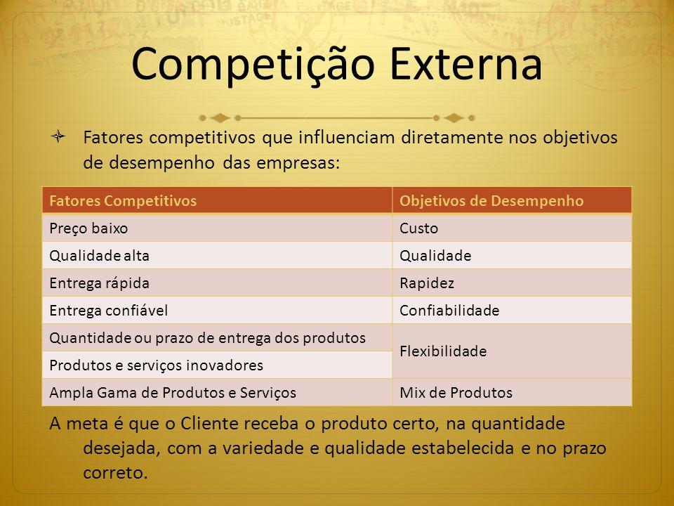 Competição Externa Fatores competitivos que influenciam diretamente nos objetivos de desempenho das empresas: A meta é que o Cliente receba o produto