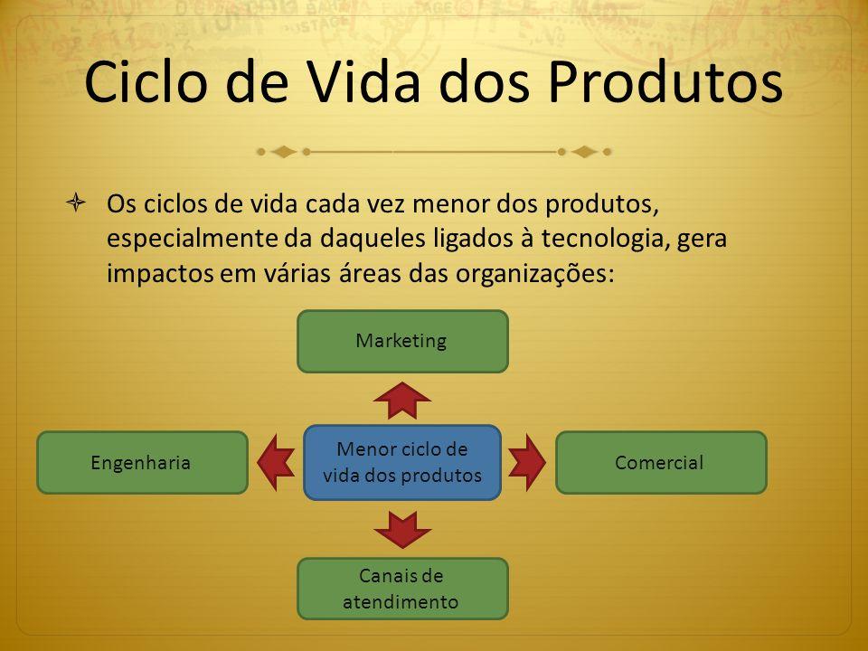 Ciclo de Vida dos Produtos Os ciclos de vida cada vez menor dos produtos, especialmente da daqueles ligados à tecnologia, gera impactos em várias área