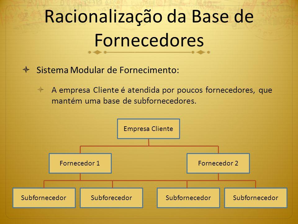 Racionalização da Base de Fornecedores Sistema Modular de Fornecimento: A empresa Cliente é atendida por poucos fornecedores, que mantém uma base de s