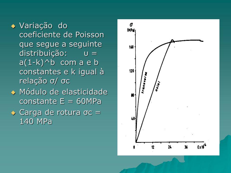 O ensaio de laboratório: Ensaio de compressão uniaxial: teste de compressão não confinado em prismas de 5*5*12.5 cm a evolução da deformação transvers