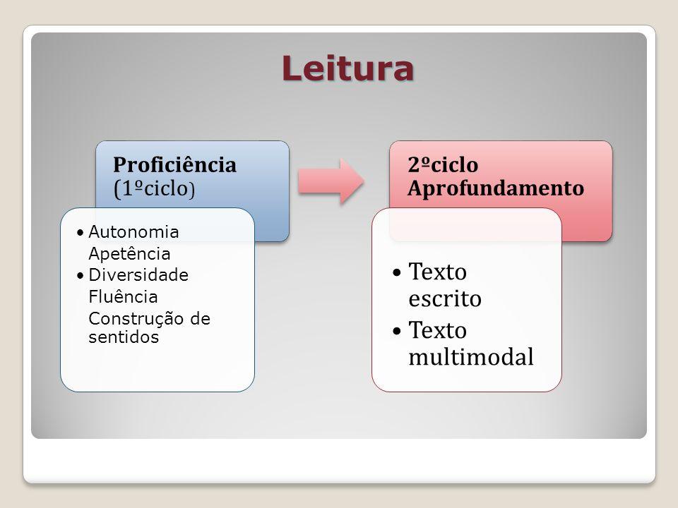 Leitura 2ºciclo Aprofundamento Texto escrito Texto multimodal Proficiência (1ºciclo ) Autonomia Apetência Diversidade Fluência Construção de sentidos