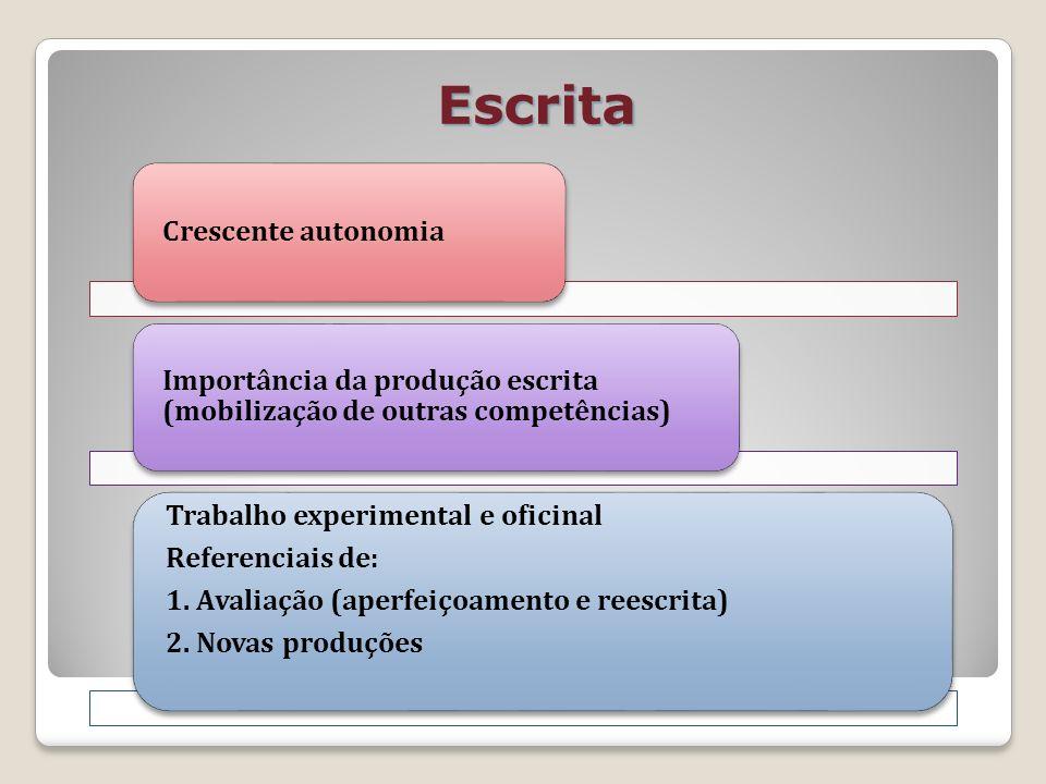 Escrita Crescente autonomia Importância da produção escrita (mobilização de outras competências) Trabalho experimental e oficinal Referenciais de: 1.