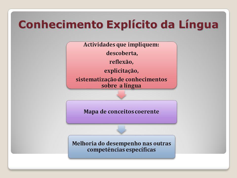 Conhecimento Explícito da Língua Actividades que impliquem: descoberta, reflexão, explicitação, sistematização de conhecimentos sobre a língua Mapa de