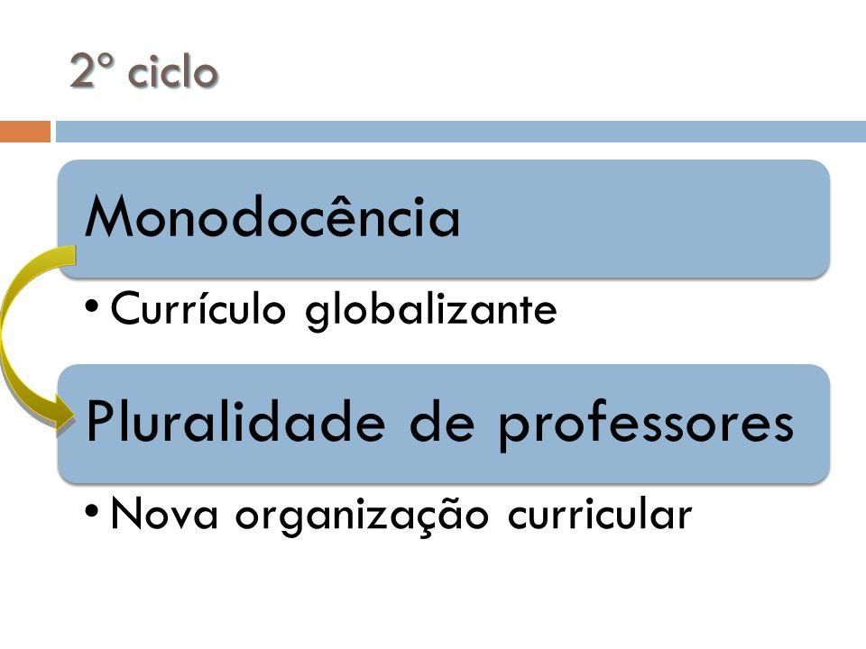 2º ciclo Monodocência Currículo globalizante Pluralidade de professores Nova organização curricular