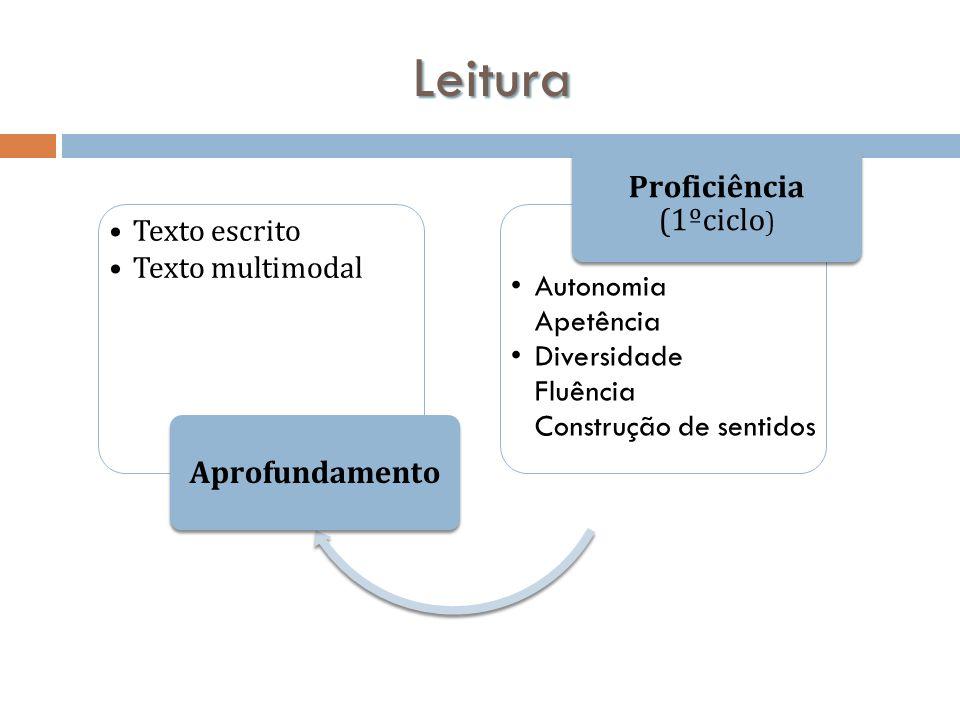 Leitura Texto escrito Texto multimodal Aprofundamento Autonomia Apetência Diversidade Fluência Construção de sentidos Proficiência (1ºciclo )