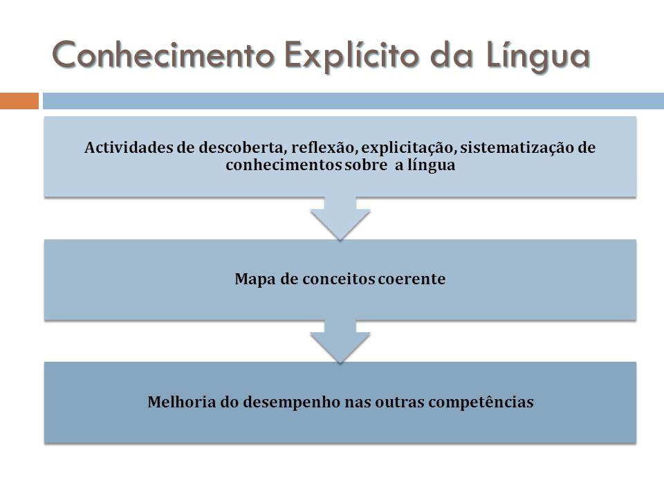 Conhecimento Explícito da Língua Melhoria do desempenho nas outras competências Mapa de conceitos coerente Actividades de descoberta, reflexão, explic