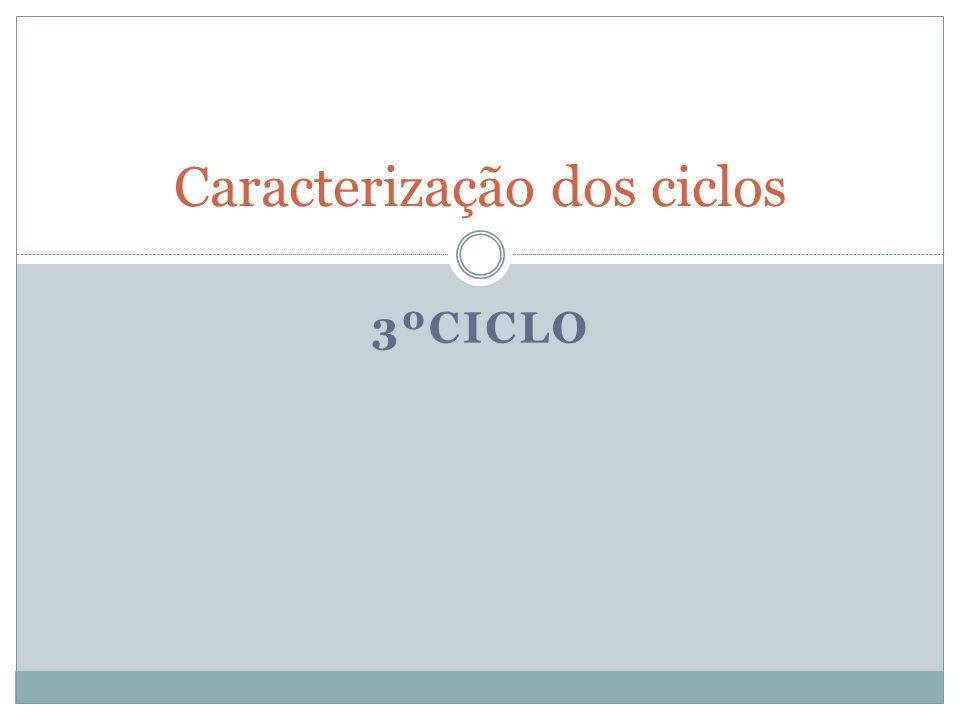 3ºCiclo Importância das práticas sociais da linguagem (situações didácticas) Formação do indivíduo Exercício da cidadania