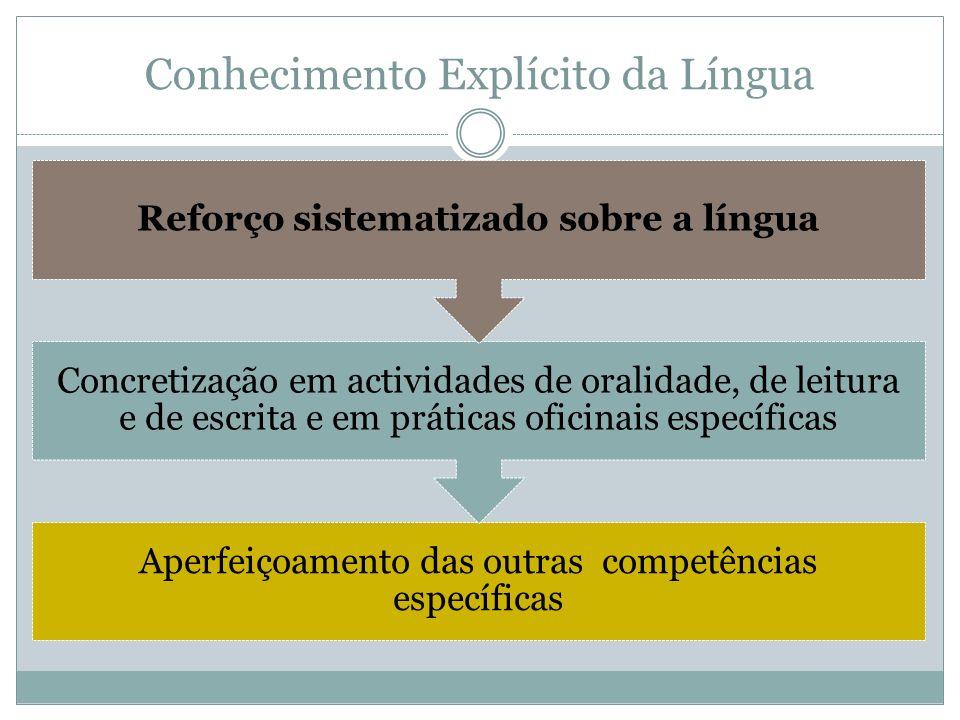 Aperfeiçoamento das outras competências específicas Concretização em actividades de oralidade, de leitura e de escrita e em práticas oficinais específ